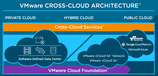 Softline Vmware Hybrid Cloud